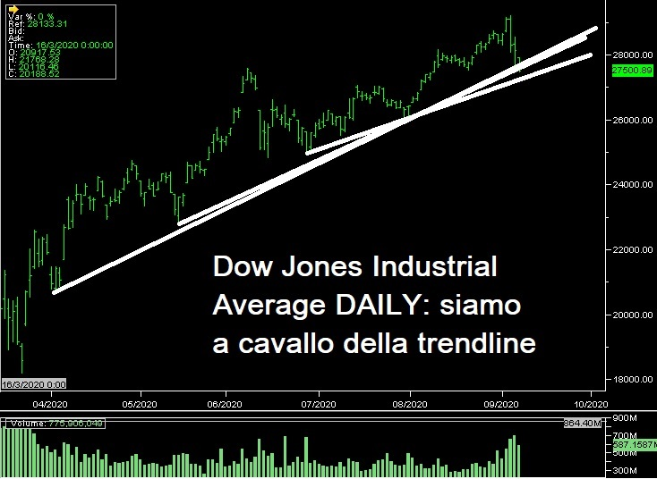 Grafico daily Dow Jones Index