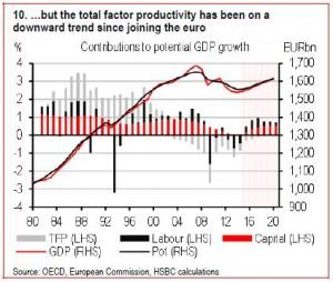 Produttività totale dei fattori