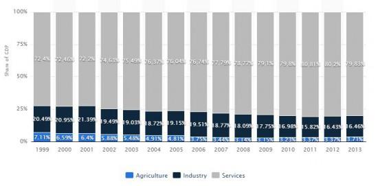 Pil Grecia 2003-2013