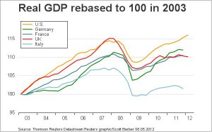 US-GDP-vs.-Germany-France-UK-Italy