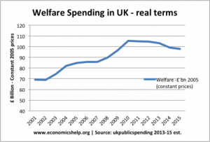 welfare- UK
