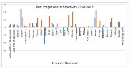 Produttività 02
