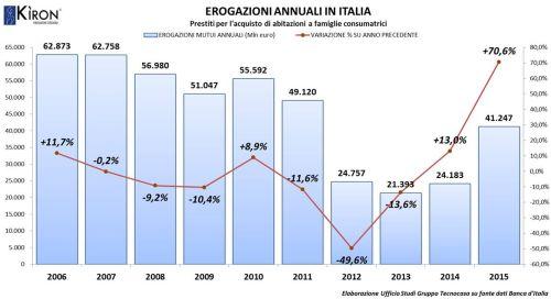 Erogazioni-annuali-Italia---Gruppo-Tecnocasa