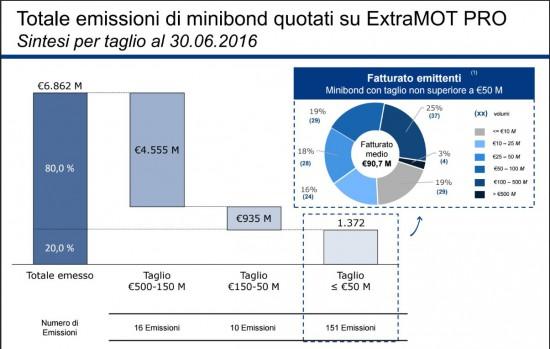 20160630 - Minibond