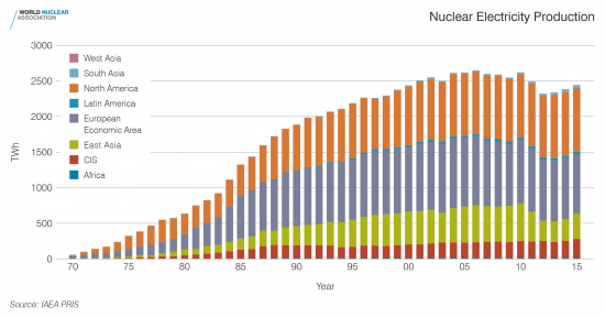 f04-nuclear-electricity-production-hi-res
