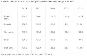 Pil a confronto 1979-2012 (La Voce)