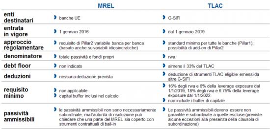 MREL-TLAC (Prometeia)